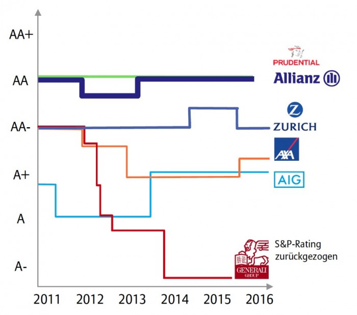 Ratings_Allianz_und_andere