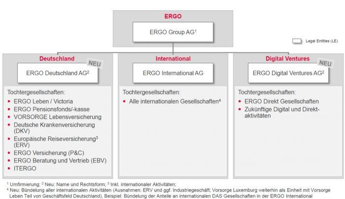 Ergo_Struktur_Quelle_Ergo