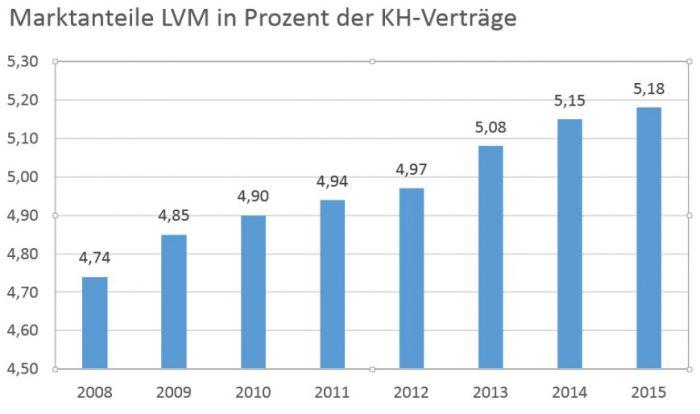LVM_MarktanteileKH_2