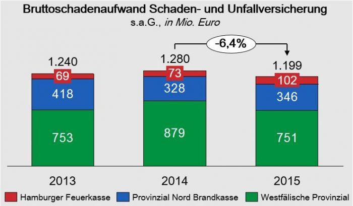 Schadenaufwendungen_Provinzial_Nordwest