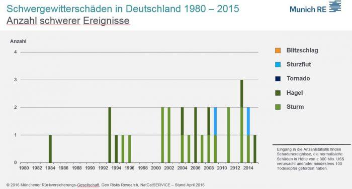Schwergewitterschaeden_Munich_Re