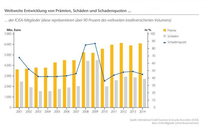 ARS Marktreport 2015_09_Grafik 2 Prämien