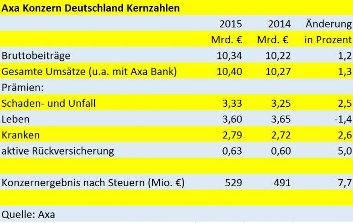 Axa_Kernzahlen2015