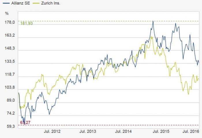 Kurs_Allianz_Zurich