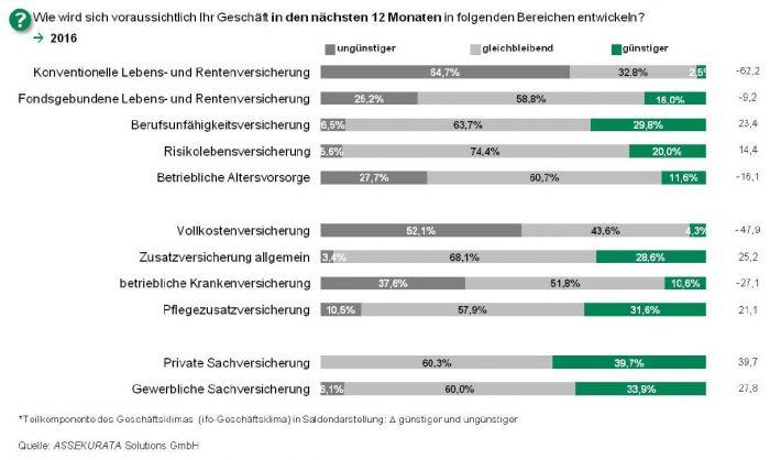 Marktausblick_Vertrieb_2016_Assekurata