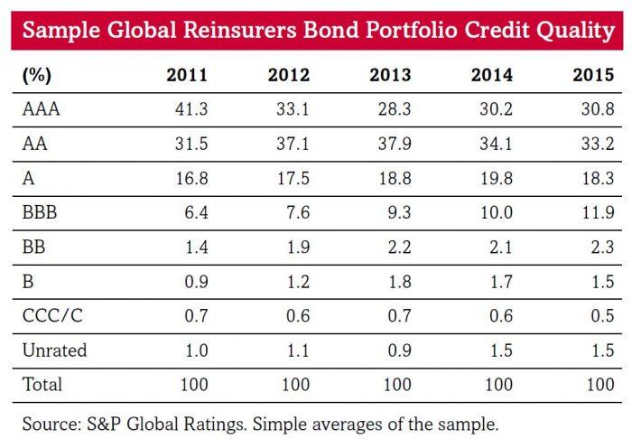 Bond_Rating_Rueckversicherer_Standard_Poors
