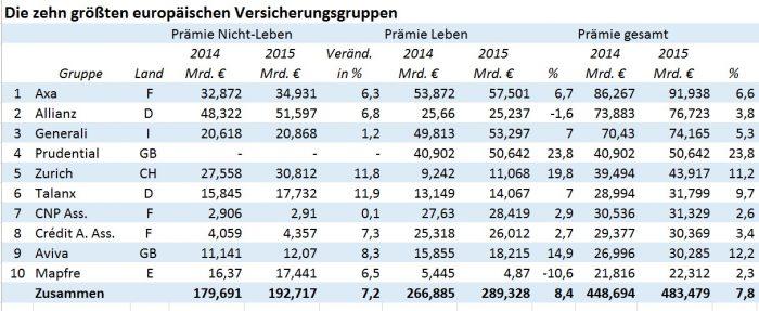 Groesste_Europ_Versicherer