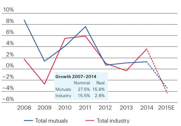 Mutuals_Growth_Swiss_Re