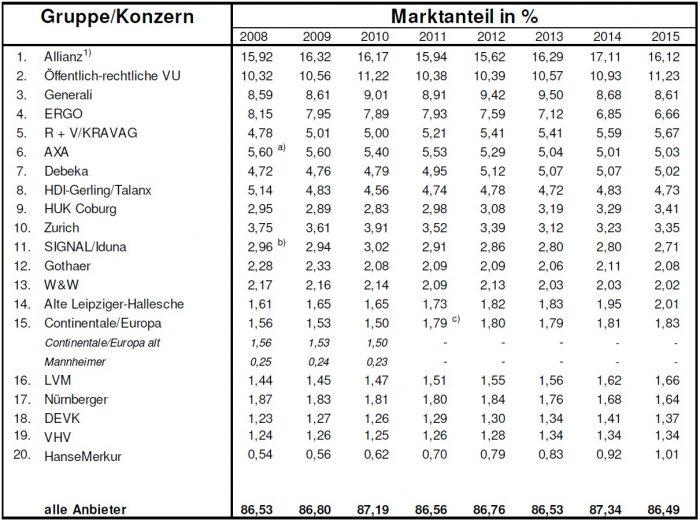 marktanteile_2008_2015_quelle_kivi