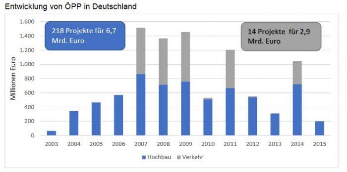 161006_graf_oepp_deutschebauindustrie