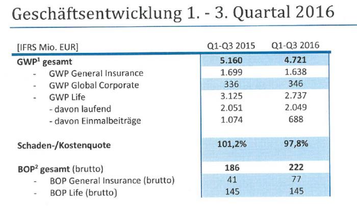 Geschäftsentwicklung der Zurich 2015 und 2016 im Vergleich. Für eine größe Ansicht bitte auf die Grafik klicken