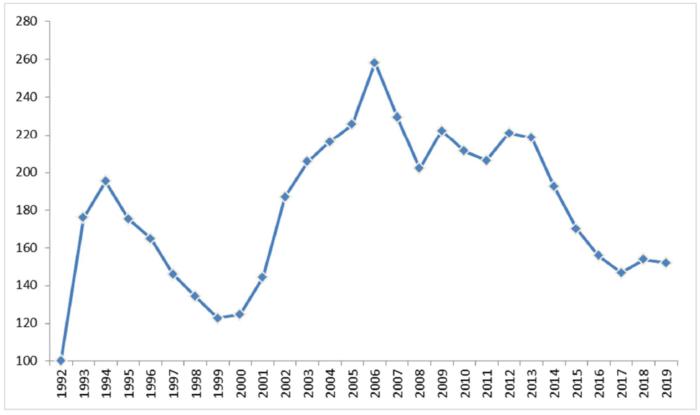 Index der Rückversicherungspreise für die Katastrophenrückversicherung von JLT Re 1992 bis 2019.